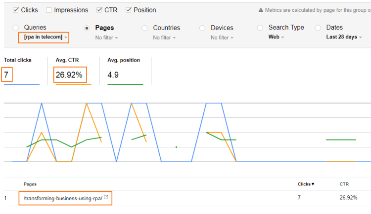 Image 7.d - Search Console URL Report for a Long-Tail Query