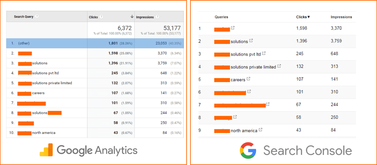 Image 7.e - Original Search Analytics Report vs. the Search Console Report Through Google Analytics