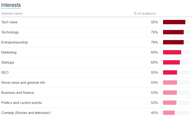 Image 8.F - Audience Insights - Interests Report