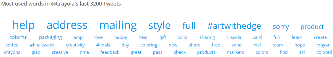 Image 8.I - Most Used Words in Crayola's Tweets