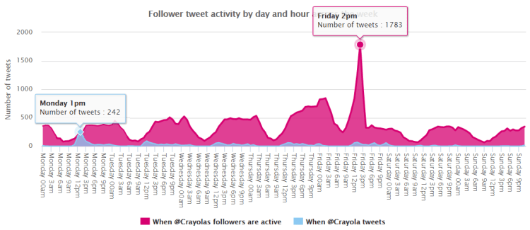 Image 8.5 - Time When Twitter Followers Are Most Active