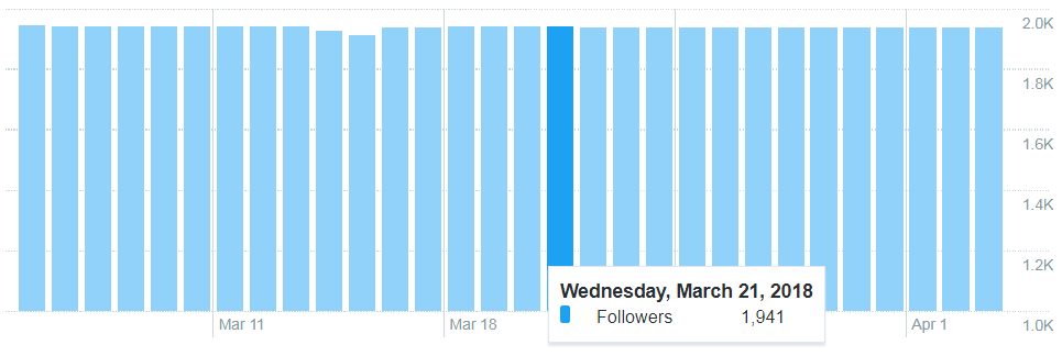 Image 8.C - Twitter Follower Count Over a Month