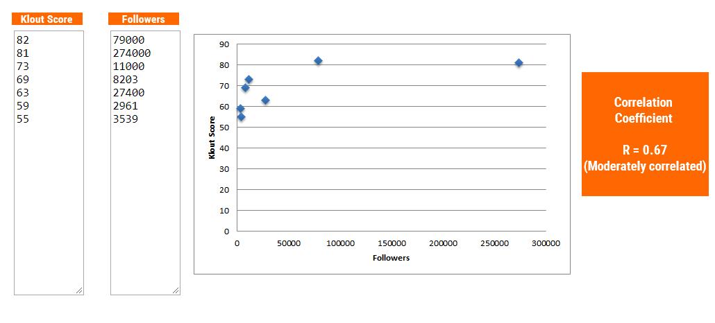Image 9.2: Klout vs. Followers Correlation