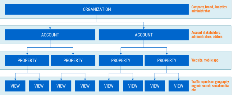 Image 1A.1. Organizational Structure of Google Analytics Accounts