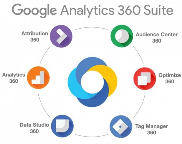 Image 1b.1. Google Analytics 360 Suite