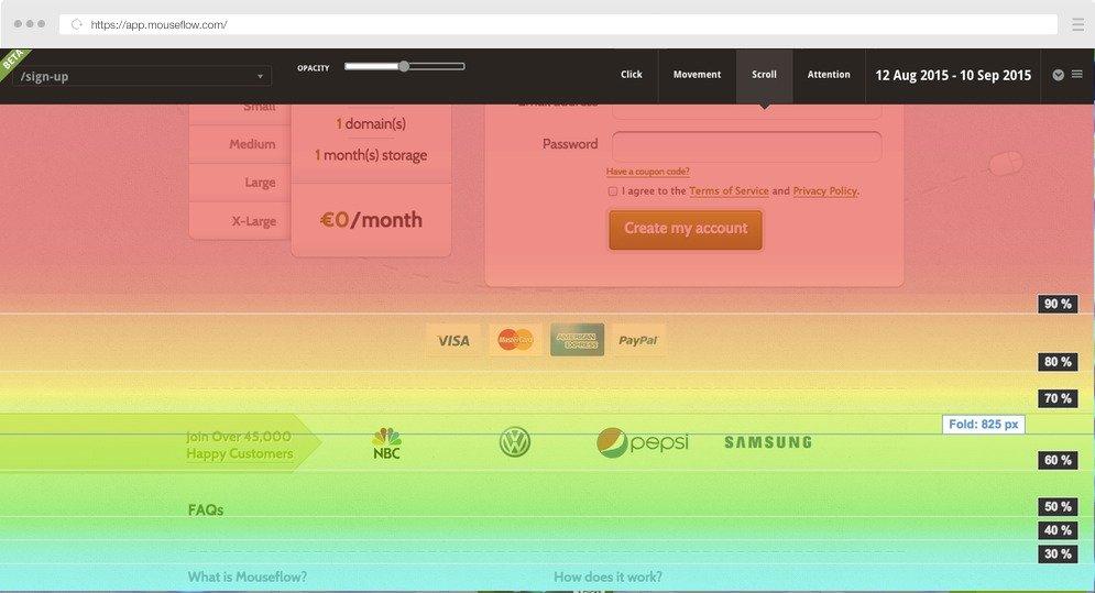Image 1c.e. Mouseflow Scroll Heatmap
