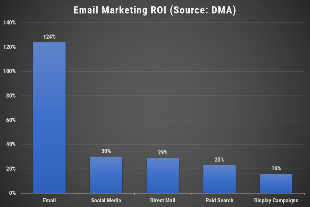Image 1e.2. Email Marketing ROI (Source - DMA)