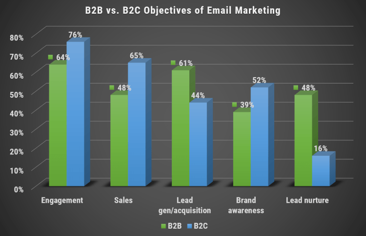 Image 1e.3. B2B vs. B2C Objectives of Email Marketing