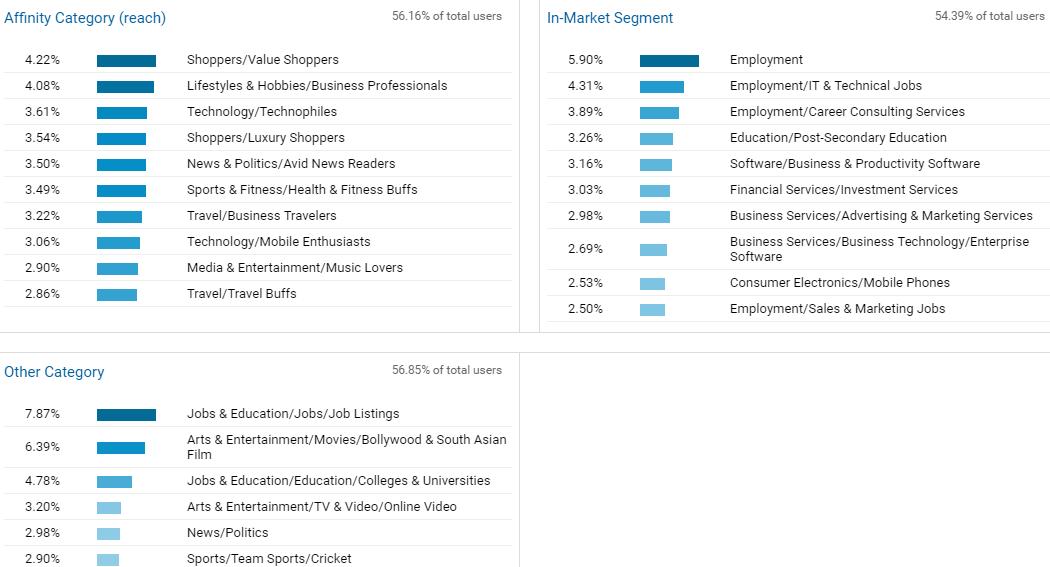 Image 1g.5. Visitor Interest Categories