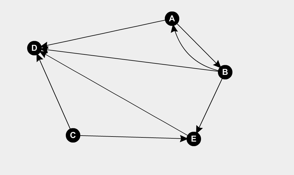 graph theory - Propose an algorithm to find a