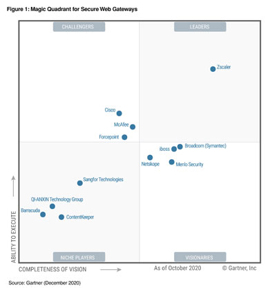 Zscaler, a leader in Gartner magic quadrant for secure web gateways, for 10 consecutive years