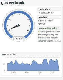 Voorbeeld van voorspelling van gas data.