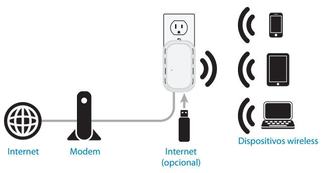 Dlink_DIR505_modo_routera
