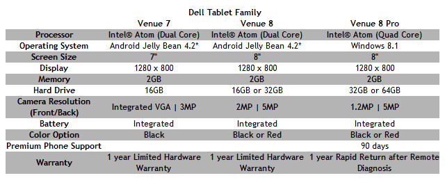 Dell_Venue_family