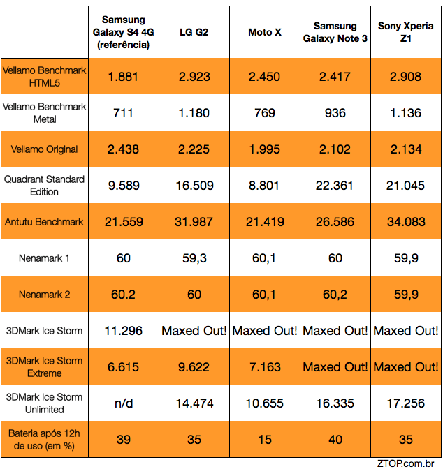superfones-benchmarks-2013