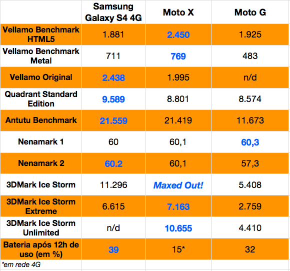 Moto G - benchmarks