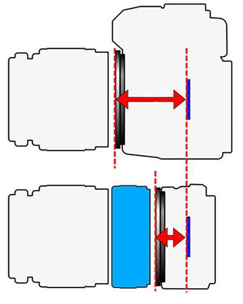 Distancia_focal_flange_adapt
