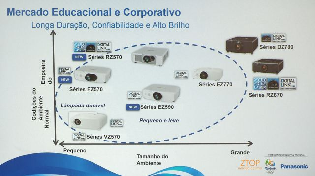 Panasonic_projetor_mercado