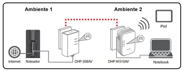 Dlink_Powerline_AV500_ecossistema_completo1_leg