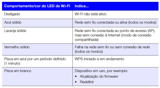 WD_MyPassport_Wireless_status_LED_WIFI