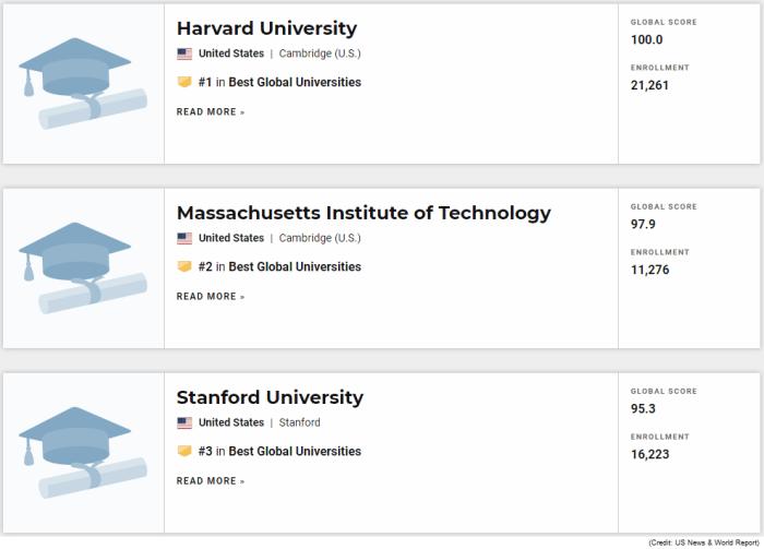 Top 3 Best Global Universities
