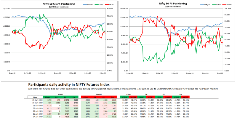 Zubu Client Sentiment Nifty50 Report (July-07-2020)