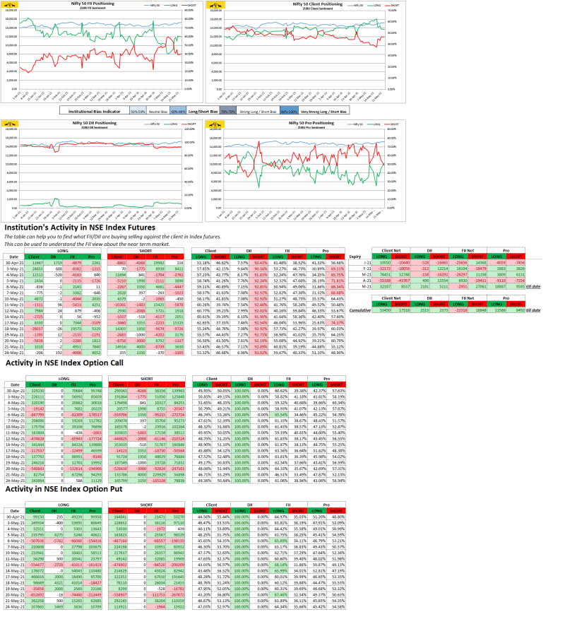 Zubu Client Sentiment Nifty50 Report May-24-2021)