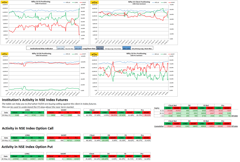 Zubu Client Sentiment Nifty50 Report May-28-2021)