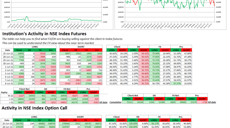 Zubu Client Sentiment Nifty50 Report July-08-2021)