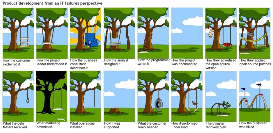 Product development from an IT failures perspective