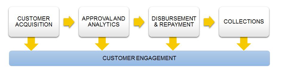 The Digital Lending Process