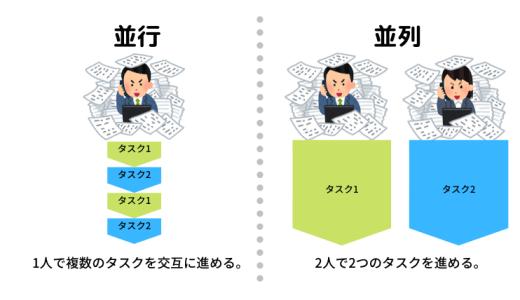 【プログラミング入門】並行と並列の違いを理解する