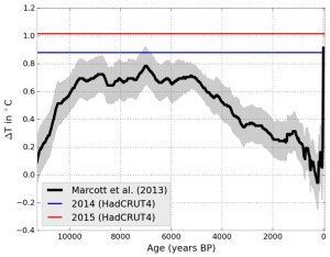 Temperature changes compared to preindustrial era by year