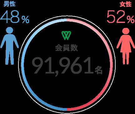 会員数91,961名 男性47.2% 女性52.7%