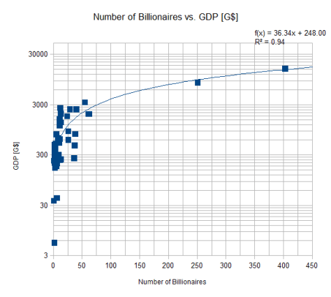 NumberOfBillionaires_vs_GDP