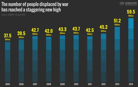 06-18-Refugees-10Years