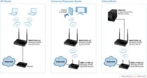 WAP3205 v2 Wireless N300 Access Point   Zyxel