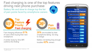 Fast Charging is one of the top features driving next phone purchase