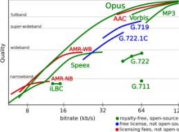 Opus 1.0 Quality Comparison against MP3, AAC, AMR-WB, Vorbis, and more