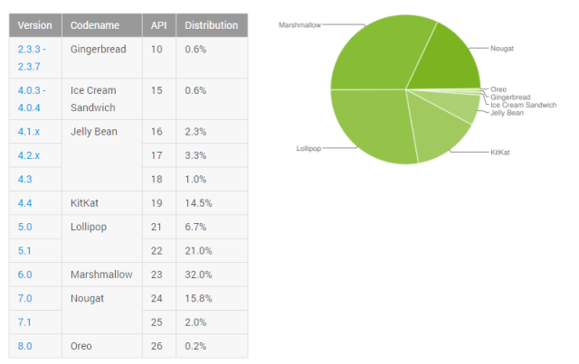 android oreo october distribution numbers