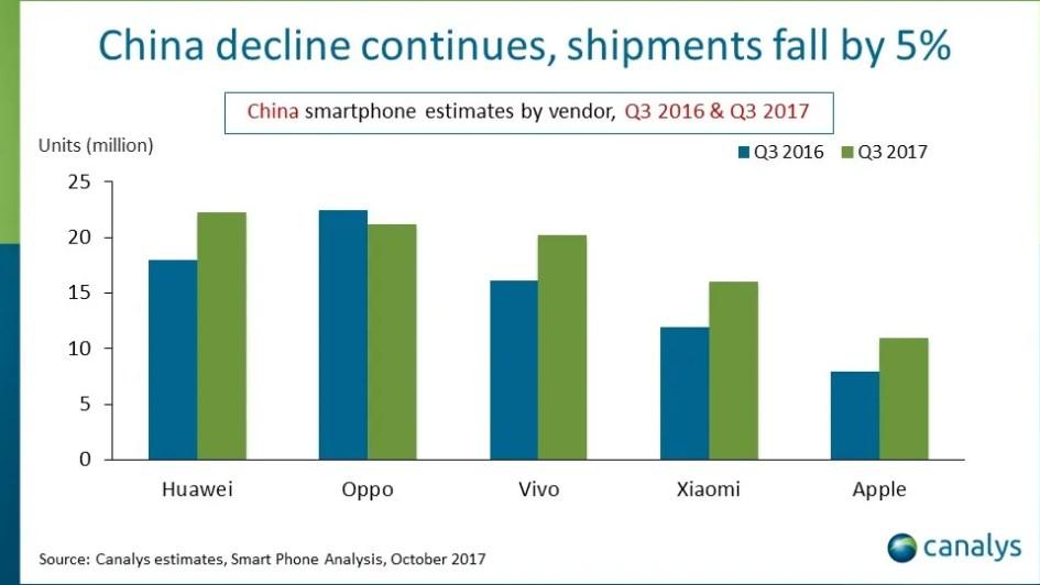 Canalys China Smartphone Market