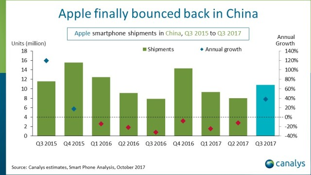 Canalys: Apple's recovery in China