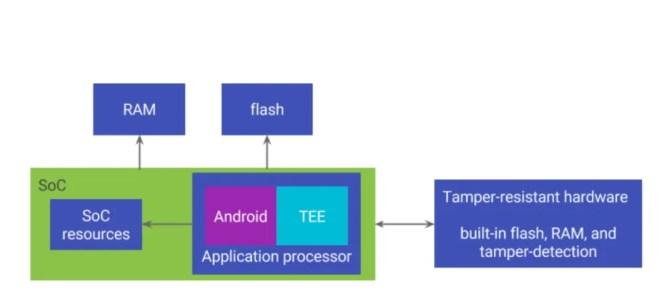 Pixel 2 Hardware Security Module
