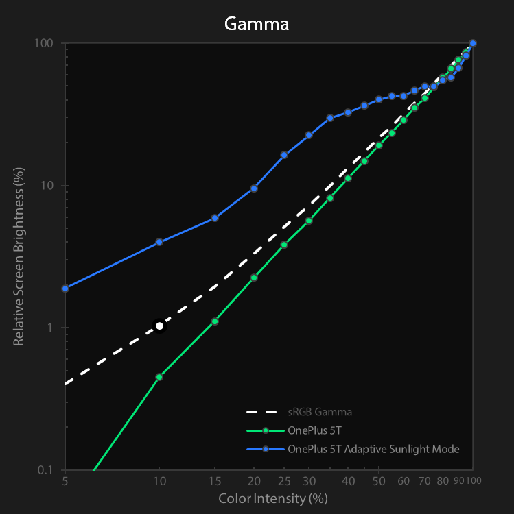OnePlus 5T intensity vs. relative luma chart