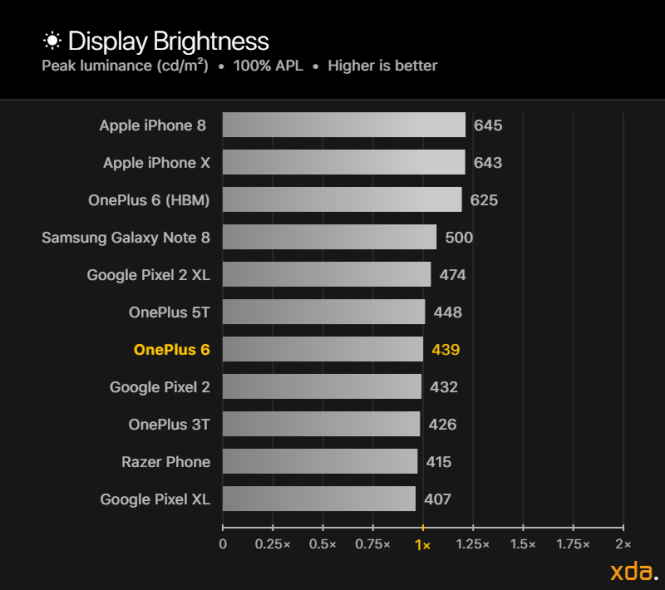 OnePlus 6 Display Review