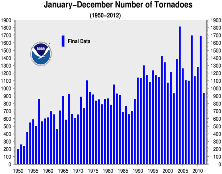 https://i1.wp.com/www1.ncdc.noaa.gov/pub/data/cmb/images/tornado/2012/ann/tornado-counts-0112-2012.png