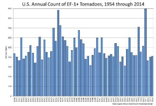 EF1-EF5 Tornado Counts
