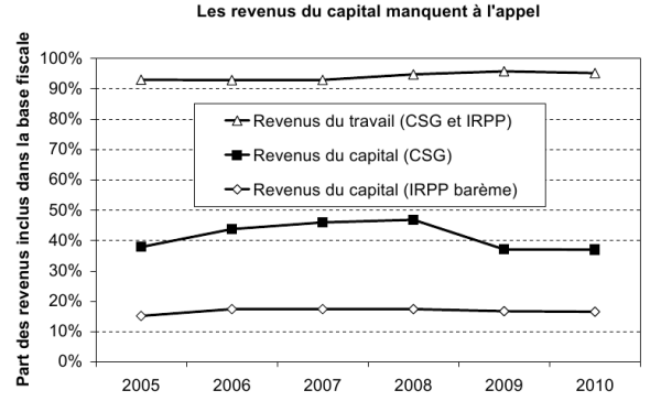 Revenus du capital