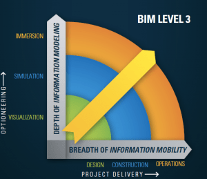 Bentley's view of BIM Level 3, as the amount of available information increases, it is also pushed out for broader access by more stake holders. (Image courtesy: Bentley)
