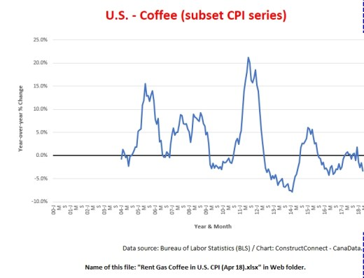 Coffee Prices USA